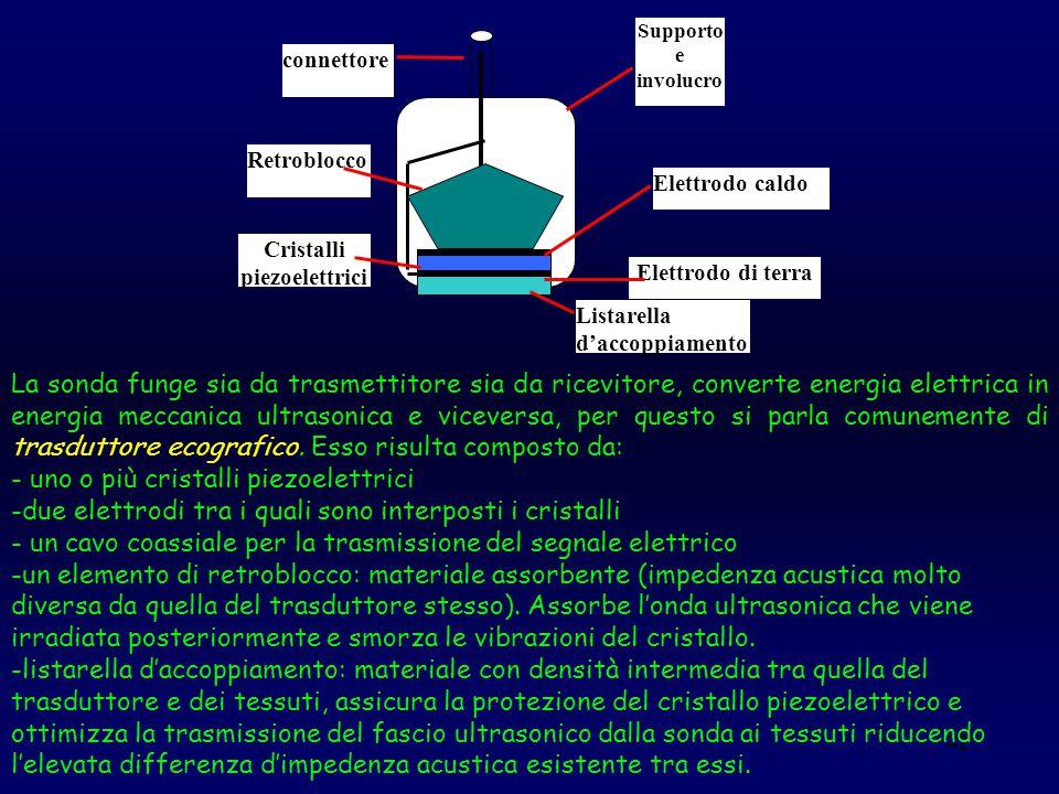 42 Listarella d'accoppiamento Elettrodo di terra Cristalli piezoelettrici Elettrodo caldo Retroblocco Supporto e involucro connettore La sonda funge s