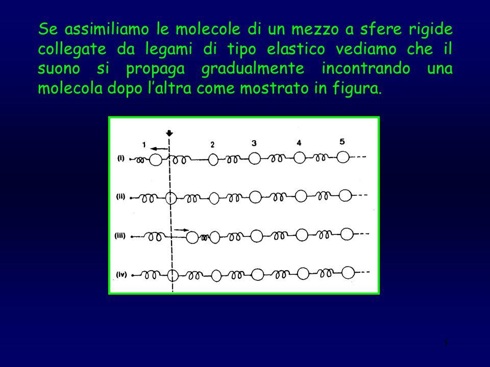 5 Se assimiliamo le molecole di un mezzo a sfere rigide collegate da legami di tipo elastico vediamo che il suono si propaga gradualmente incontrando