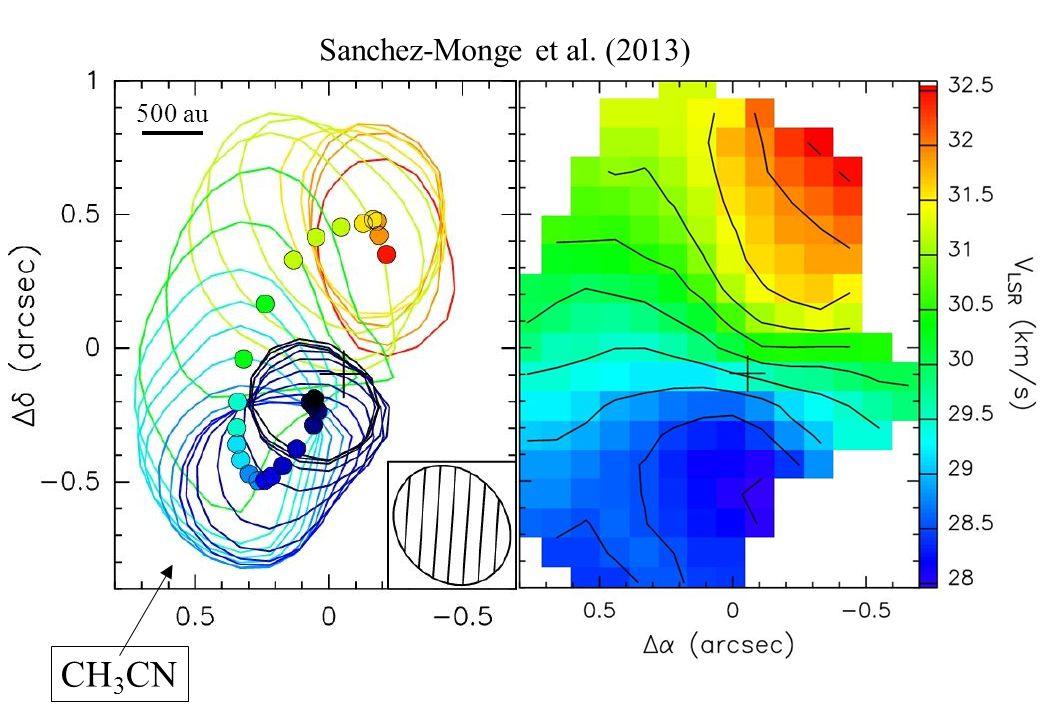 CH 3 CNCH 3 CN, CH 3 OH, HC 3 N Keplerian disk 500 au Punti: picchi ottenuti con fit gaussiano 2D della riga K=2 del CH 3 CN, nei diversi canali di velocità Curve: livelli del 50% dell'emissione della riga K=2 del CH 3 CN, in ogni canale Sanchez-Monge et al.