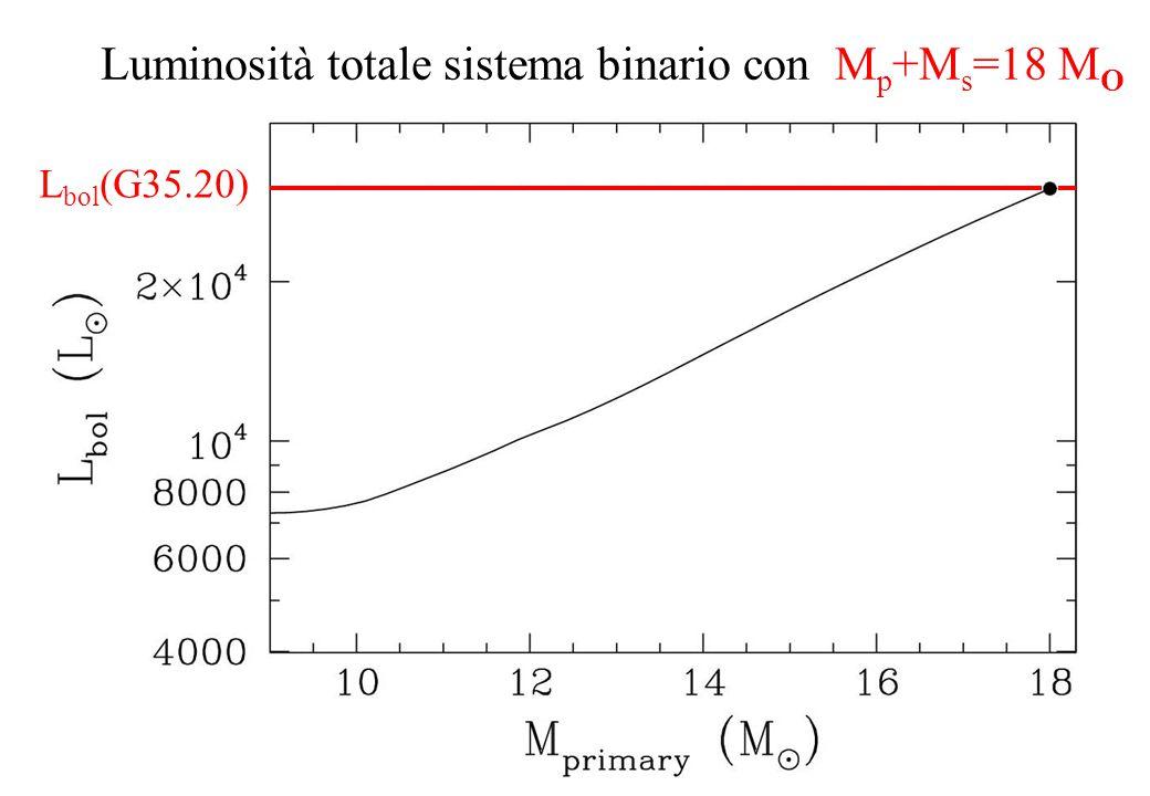Luminosità totale sistema binario con M p +M s =18 M O L bol (G35.20)
