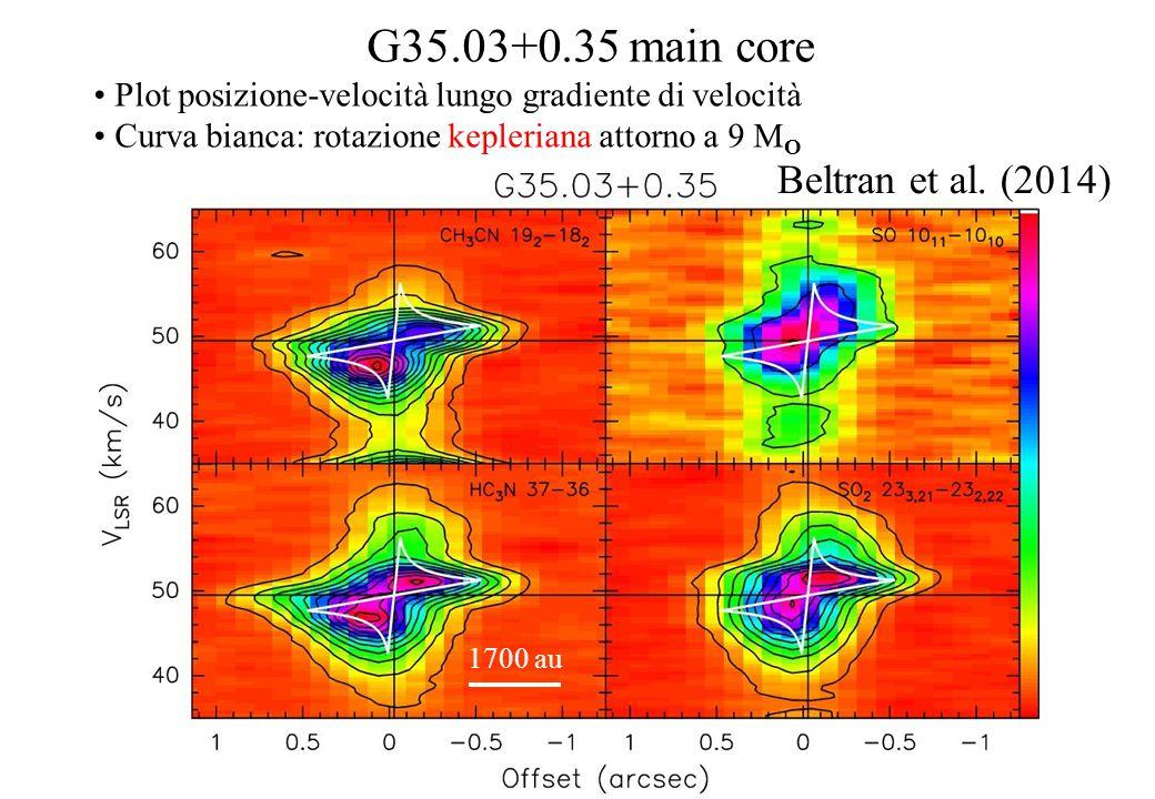 G35.03+0.35 main core Plot posizione-velocità lungo gradiente di velocità Curva bianca: rotazione kepleriana attorno a 9 M O 1700 au Beltran et al.