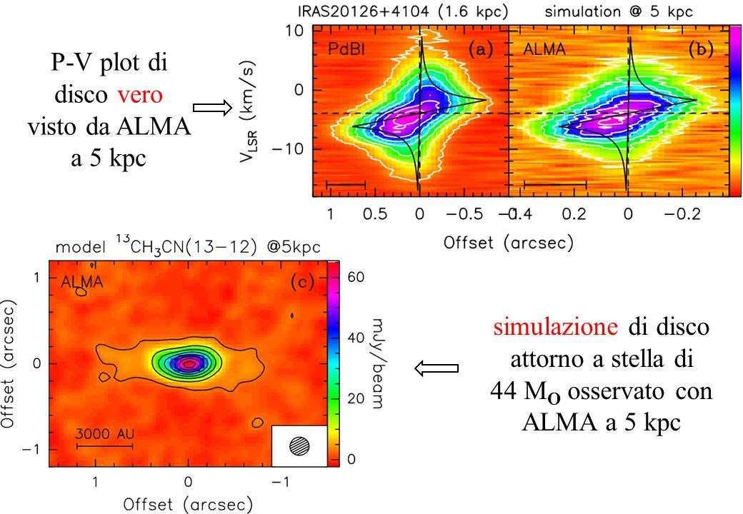 simulazione di disco attorno a stella di 44 M O osservato con ALMA a 5 kpc P-V plot di disco vero visto da ALMA a 5 kpc