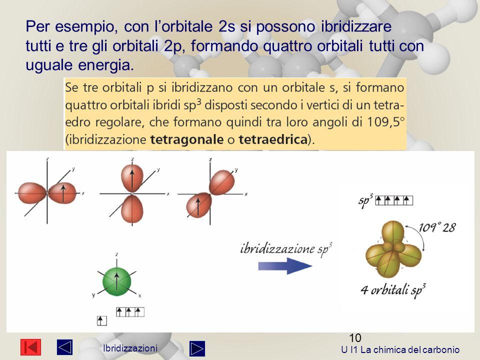 10 Ibridizzazioni Per esempio, con l'orbitale 2s si possono ibridizzare tutti e tre gli orbitali 2p, formando quattro orbitali tutti con uguale energia.
