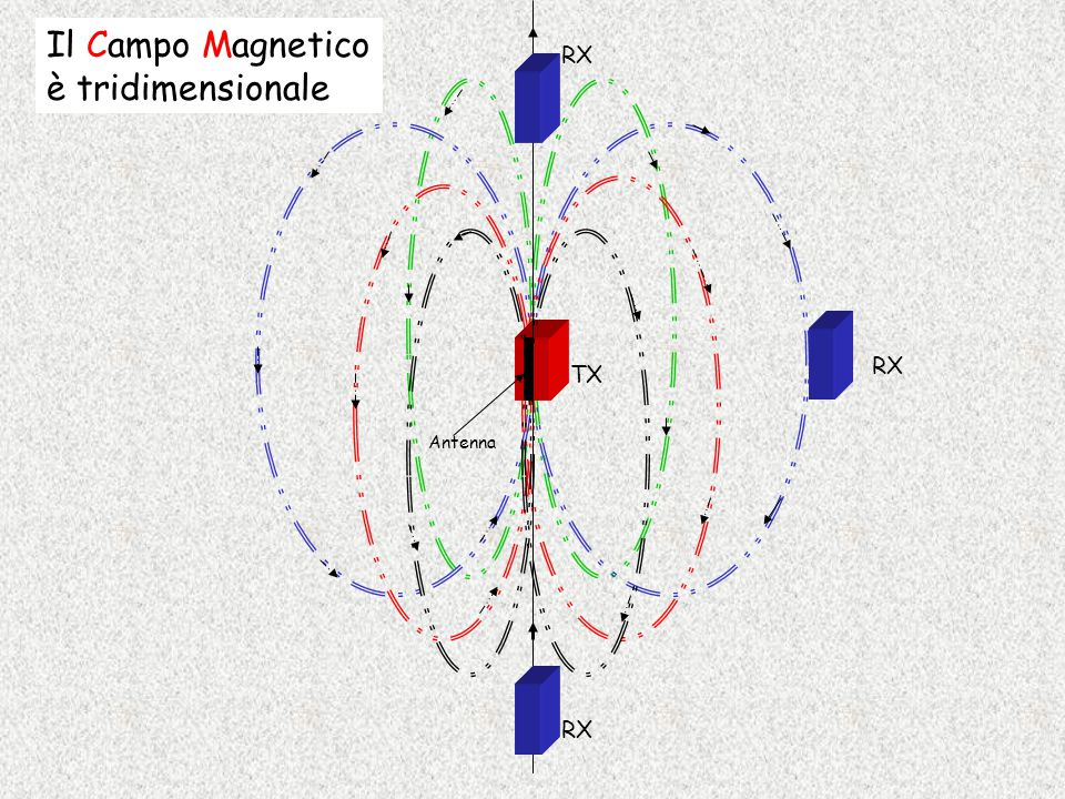 Il Campo Magnetico è tridimensionale RX TX Antenna