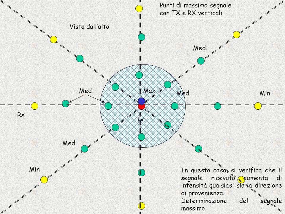 Tx Rx Max Min Med Vista dall'alto Punti di massimo segnale con TX e RX verticali In questo caso, si verifica che il segnale ricevuto aumenta di intens