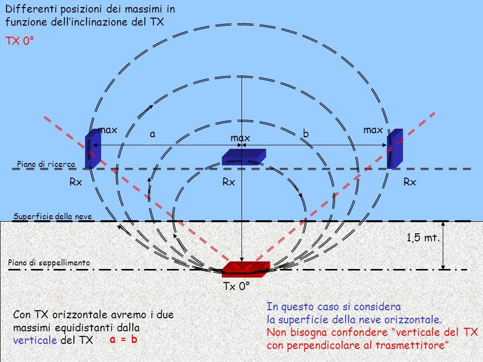 1,5 mt. Piano di seppellimento Superficie della neve Piano di ricerca Tx 0° Rx ab max Con TX orizzontale avremo i due massimi equidistanti dalla verti