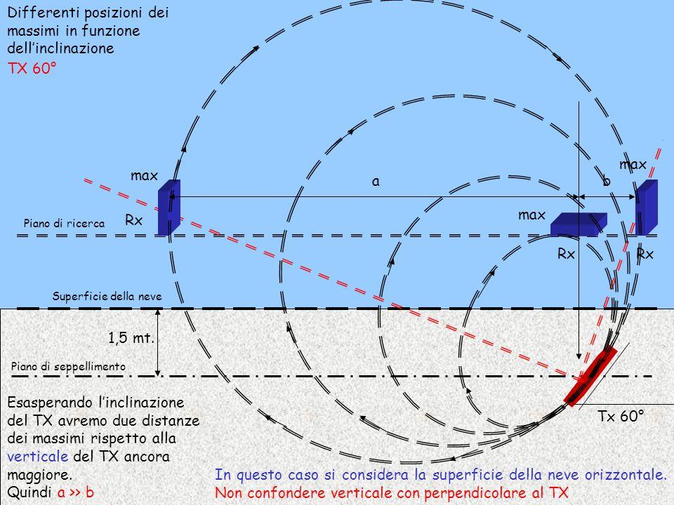 1,5 mt. Piano di seppellimento Superficie della neve Piano di ricerca Esasperando l'inclinazione del TX avremo due distanze dei massimi rispetto alla