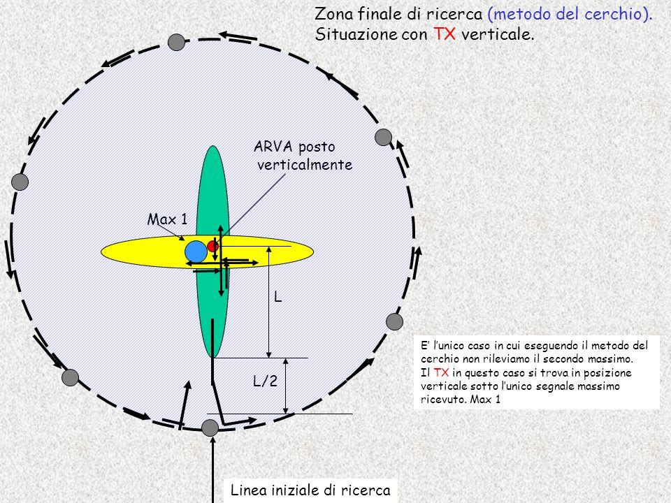 L L/2 Zona finale di ricerca (metodo del cerchio). Situazione con TX verticale. Max 1 ARVA posto verticalmente E' l'unico caso in cui eseguendo il met