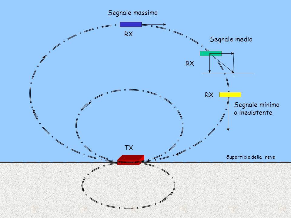 max min Piano di seppellimento Piano di ricerca Superficie della neve TX Situazione con TX Orizzontale e RX orizzontale