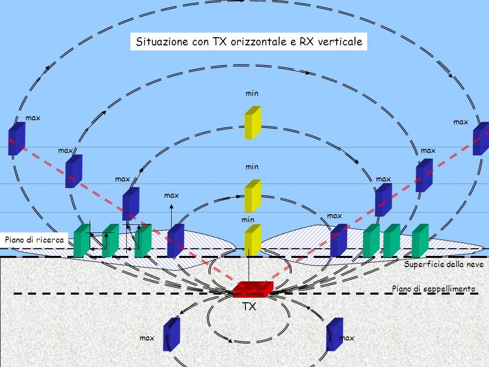 Situazione con TX verticale e RX verticale max Piano di ricerca Superficie della neve Piano di seppellimento TX min In aumento max