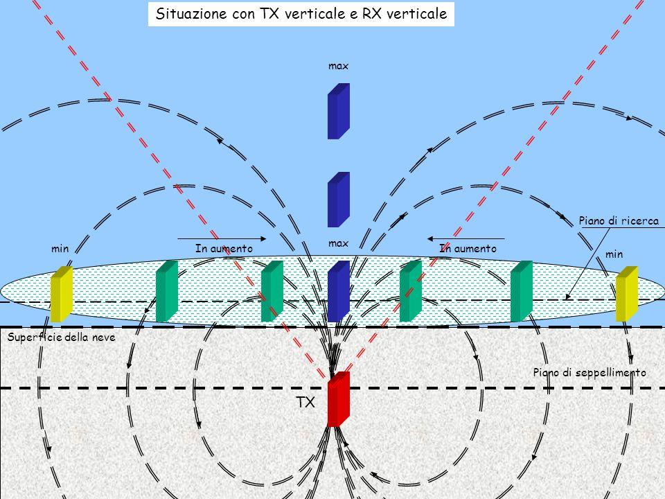 Max 1 Max 2 Tx Rx Piano di seppellimento Piano di ricerca Superficie della neve Localizzazione finale tra i due massimi Localizzati i due massimi MAX 1 e MAX 2, si dovrà operare la ricerca della verticale lungo la linea che collega i due punti.