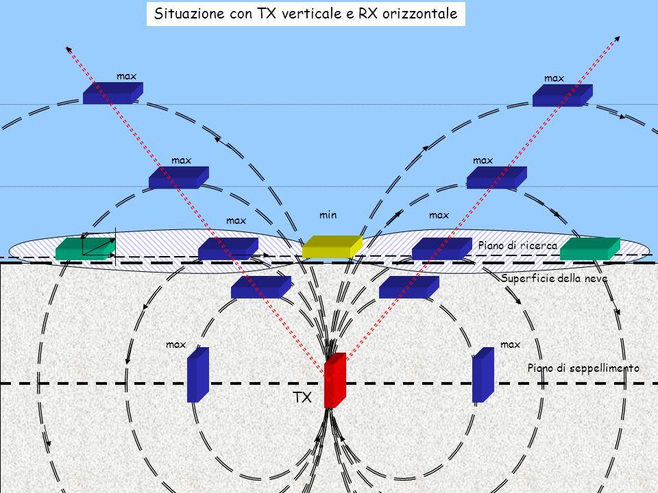 Superficie della neve Tx Rx Al variare della profondità, cambierà la posizione dei massimi, maggiore è la profondità di seppellimento, più distanti tra loro si troveranno i massimi in superficie, mantenendo sempre una posizione simmetrica per una situazione di TX orizzontale.
