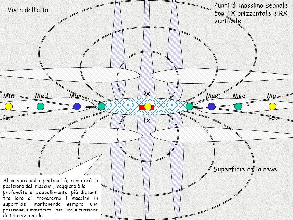 Tx Rx Max Min Med Vista dall'alto Punti di massimo segnale con TX e RX verticali In questo caso, si verifica che il segnale ricevuto aumenta di intensità qualsiasi sia la direzione di provenienza.