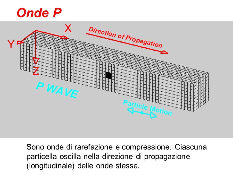 Onde P Sono onde di rarefazione e compressione. Ciascuna particella oscilla nella direzione di propagazione (longitudinale) delle onde stesse.