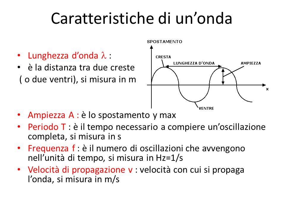 Caratteristiche di un'onda Lunghezza d'onda : è la distanza tra due creste ( o due ventri), si misura in m Ampiezza A : è lo spostamento y max Periodo T : è il tempo necessario a compiere un'oscillazione completa, si misura in s Frequenza f : è il numero di oscillazioni che avvengono nell'unità di tempo, si misura in Hz=1/s Velocità di propagazione v : velocità con cui si propaga l'onda, si misura in m/s