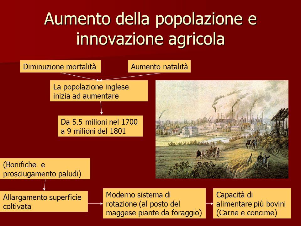 Aumento della popolazione e innovazione agricola La popolazione inglese inizia ad aumentare Da 5.5 milioni nel 1700 a 9 milioni del 1801 Diminuzione m