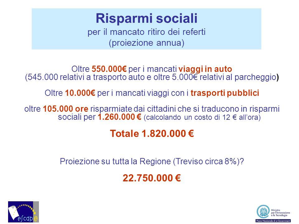 Oltre 550.000€ per i mancati viaggi in auto (545.000 relativi a trasporto auto e oltre 5.000€ relativi al parcheggio) Oltre 10.000€ per i mancati viag
