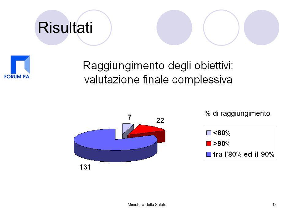 Ministero della Salute12 Risultati % di raggiungimento