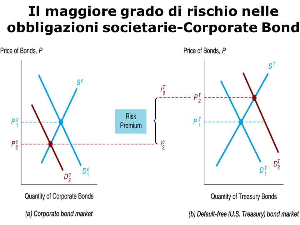 Il maggiore grado di rischio nelle obbligazioni societarie-Corporate Bond