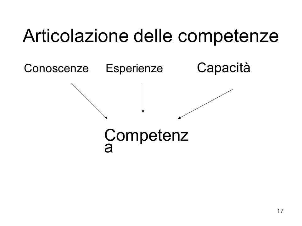 17 Articolazione delle competenze Conoscenze Esperienze Capacità Competenz a