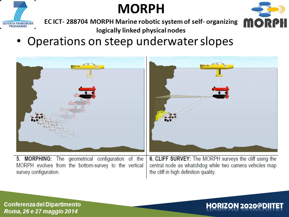 Conferenza del Dipartimento Roma, 26 e 27 maggio 2014 MORPH EC ICT- 288704 MORPH Marine robotic system of self- organizing logically linked physical nodes Cooperative heterogeneous vehicles