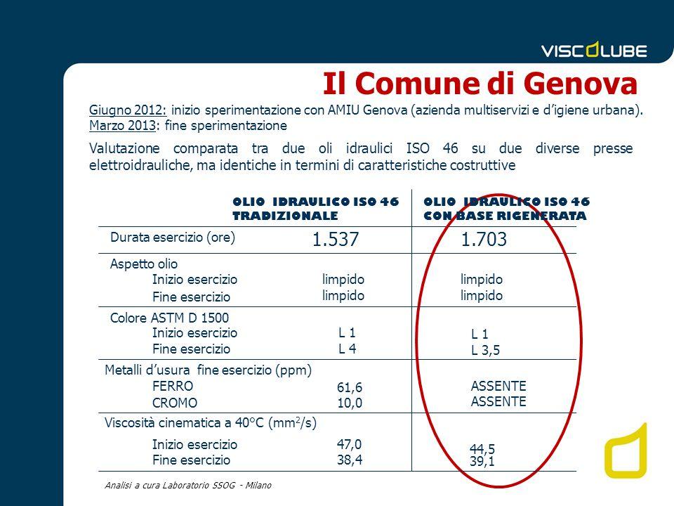 OLIO IDRAULICO ISO 46 TRADIZIONALE Durata esercizio (ore) Aspetto olio Metalli d'usura fine esercizio (ppm) 1.5371.703 Il Comune di Genova OLIO IDRAUL