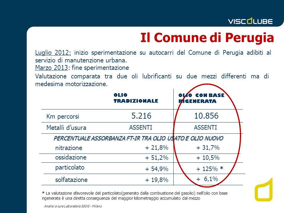 OLIO TRADIZIONALE Metalli d'usura 5.21610.856 OLIO CON BASE RIGENERATA + 21,8% Analisi a cura Laboratorio SSOG - Milano Km percorsi ASSENTI PERCENTUALE ASSORBANZA FT-IR TRA OLIO USATO E OLIO NUOVO + 31,7% + 51,2%+ 10,5% + 54,9% + 6,1% + 19,8% + 125% * ossidazione particolato solfatazione Il Comune di Perugia Luglio 2012: inizio sperimentazione su autocarri del Comune di Perugia adibiti al servizio di manutenzione urbana.