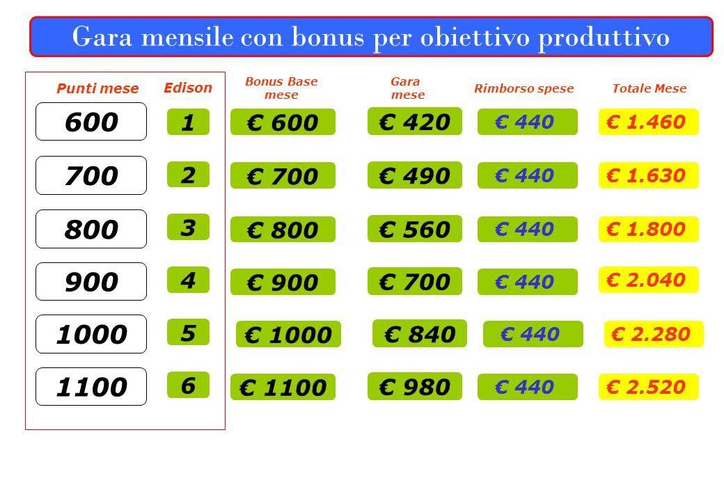 Gara mensile con bonus per obiettivo produttivo 600 € 600 € 420 Bonus Base mese Gara mese € 440 Punti mese Totale Mese € 1.460 Rimborso spese 700 € 70