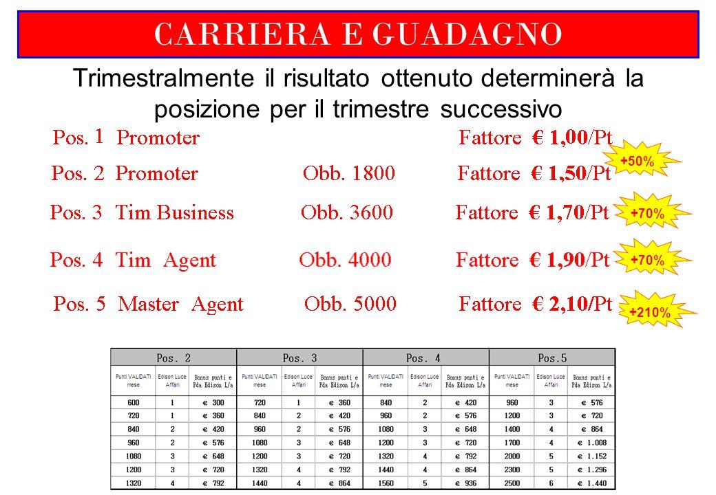 CARRIERA E GUADAGNO Trimestralmente il risultato ottenuto determinerà la posizione per il trimestre successivo +50%+70% +210% +70%