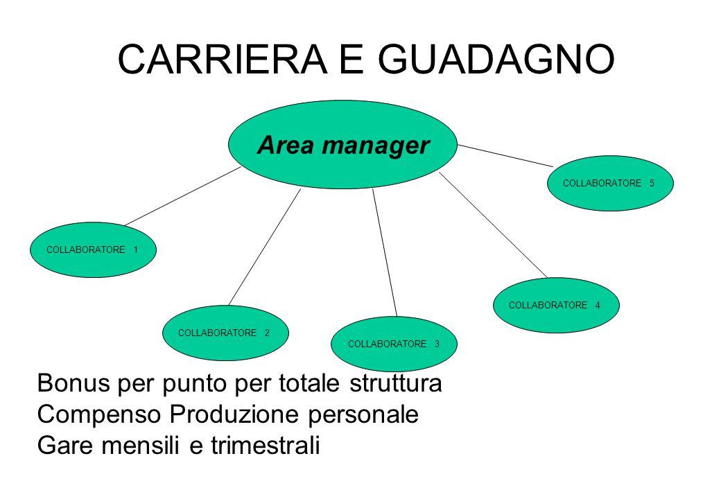 CARRIERA E GUADAGNO Area manager COLLABORATORE 1 COLLABORATORE 2 COLLABORATORE 3 COLLABORATORE 4 COLLABORATORE 5 Bonus per punto per totale struttura