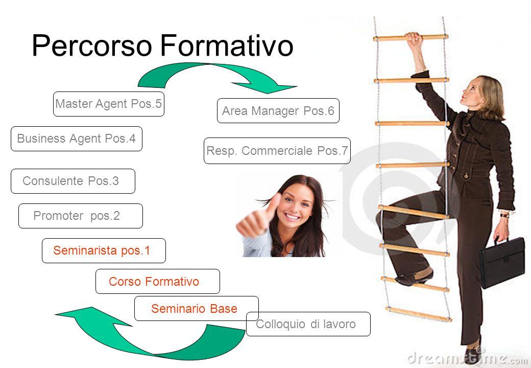 Seminario Base Seminarista pos.1 Corso Formativo Promoter pos.2 Consulente Pos.3 Resp. Commerciale Pos.7 Area Manager Pos.6 Percorso Formativo Master