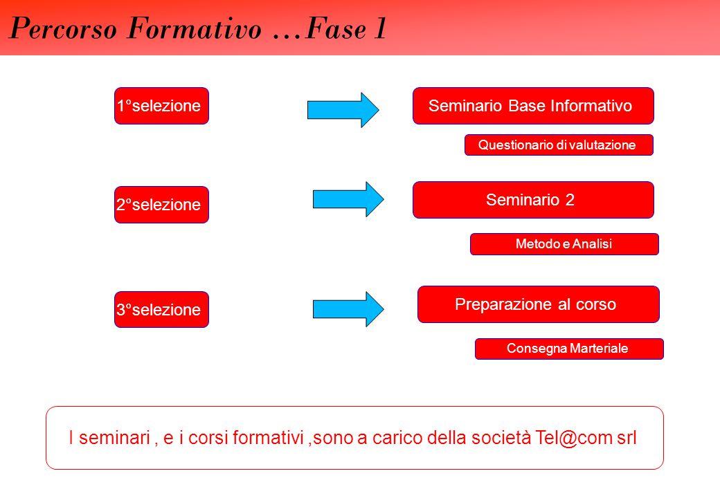 Percorso Formativo …Fase 1 Seminario Base Informativo1°selezione Questionario di valutazione Seminario 2 2°selezione Metodo e Analisi Preparazione al