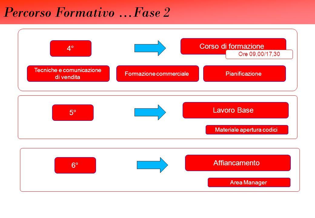 Percorso Formativo …Fase 2 Corso di formazione 4° Pianificazione Lavoro Base 5° Materiale apertura codici Ore 09,00/17,30 Formazione commerciale Tecni
