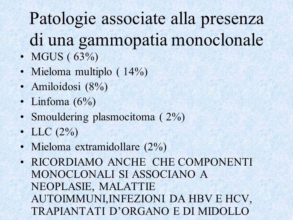 Patologie associate alla presenza di una gammopatia monoclonale MGUS ( 63%) Mieloma multiplo ( 14%) Amiloidosi (8%) Linfoma (6%) Smouldering plasmocit