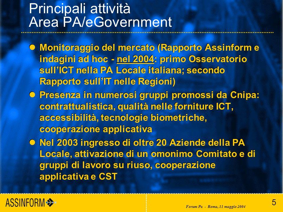 5 Forum Pa - Roma, 11 maggio 2004 Principali attività Area PA/eGovernment Monitoraggio del mercato (Rapporto Assinform e indagini ad hoc - nel 2004: primo Osservatorio sull'ICT nella PA Locale italiana; secondo Rapporto sull'IT nelle Regioni) Presenza in numerosi gruppi promossi da Cnipa: contrattualistica, qualità nelle forniture ICT, accessibilità, tecnologie biometriche, cooperazione applicativa Nel 2003 ingresso di oltre 20 Aziende della PA Locale, attivazione di un omonimo Comitato e di gruppi di lavoro su riuso, cooperazione applicativa e CST Monitoraggio del mercato (Rapporto Assinform e indagini ad hoc - nel 2004: primo Osservatorio sull'ICT nella PA Locale italiana; secondo Rapporto sull'IT nelle Regioni) Presenza in numerosi gruppi promossi da Cnipa: contrattualistica, qualità nelle forniture ICT, accessibilità, tecnologie biometriche, cooperazione applicativa Nel 2003 ingresso di oltre 20 Aziende della PA Locale, attivazione di un omonimo Comitato e di gruppi di lavoro su riuso, cooperazione applicativa e CST