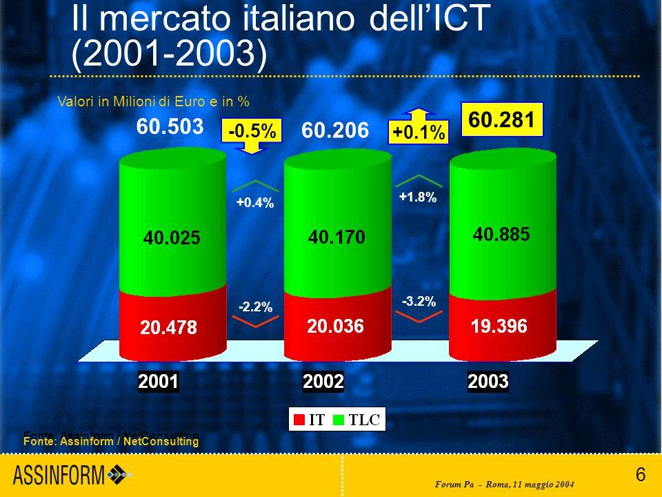 6 Forum Pa - Roma, 11 maggio 2004 Il mercato italiano dell'ICT (2001-2003) Fonte: Assinform / NetConsulting Valori in Milioni di Euro e in % 60.281 -0.5% +0.1% 60.503 60.206 -2.2% +0.4% -3.2% +1.8% Fonte: Assinform / NetConsulting