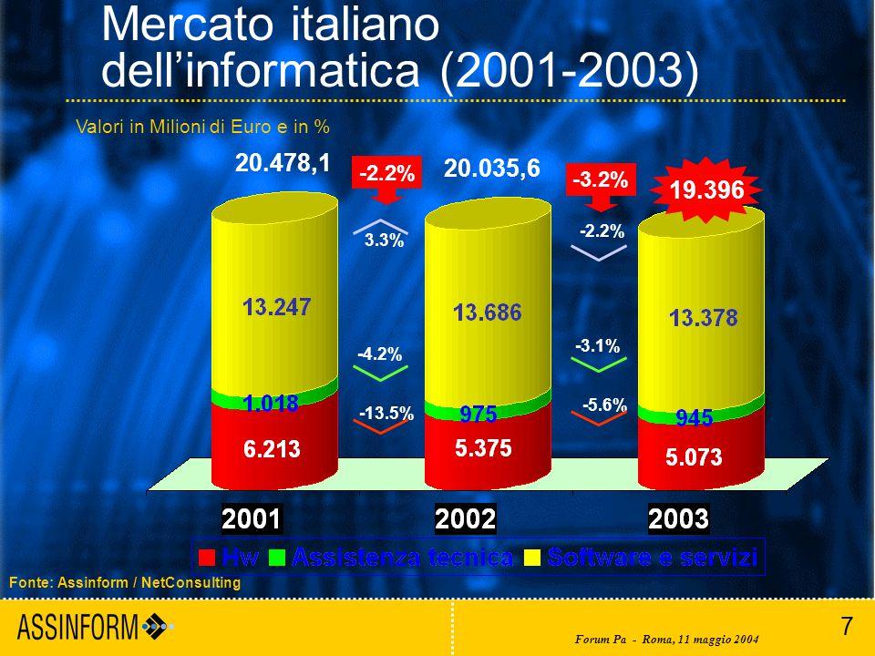 7 Forum Pa - Roma, 11 maggio 2004 Mercato italiano dell'informatica (2001-2003) Fonte: Assinform / NetConsulting 19.396 -3.2% 20.035,6 20.478,1 -2.2% -3.1% -5.6% -2.2% 3.3% -4.2% -13.5% Valori in Milioni di Euro e in %