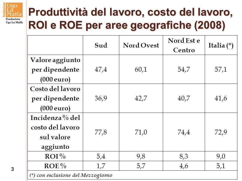 Produttività del lavoro, costo del lavoro, ROI e ROE per aree geografiche (2008) SudNord Ovest Nord Est e Centro Italia (*) Valore aggiunto per dipendente (000 euro) 47,460,154,757,1 Costo del lavoro per dipendente (000 euro) 36,942,740,741,6 Incidenza % del costo del lavoro sul valore aggiunto 77,871,074,472,9 ROI % 5,49,88,39,0 ROE % 1,75,74,65,1 (*) con esclusione del Mezzogiorno 3
