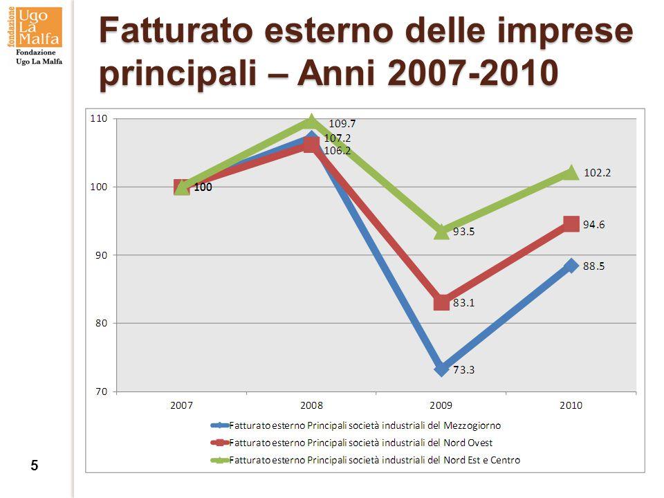 Fatturato esterno delle imprese principali – Anni 2007-2010 5