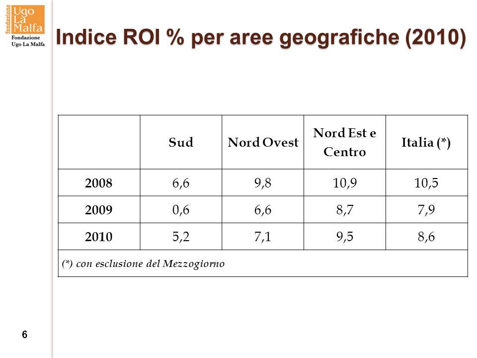 Indice ROI % per aree geografiche (2010) SudNord Ovest Nord Est e Centro Italia (*) 2008 6,69,810,910,5 2009 0,66,68,77,9 2010 5,27,19,58,6 (*) con esclusione del Mezzogiorno 6