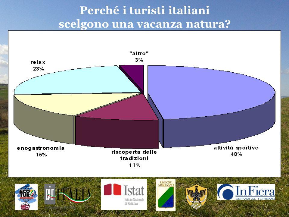 Perché i turisti italiani scelgono una vacanza natura?