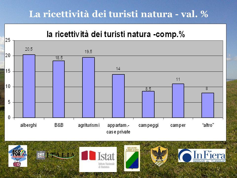 La ricettività dei turisti natura - val. %