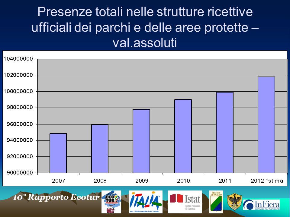 10° Rapporto Ecotur Presenze totali nelle strutture ricettive ufficiali dei parchi e delle aree protette – val.assoluti
