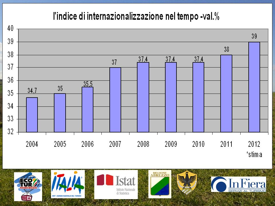 Andamento temporale del fatturato del turismo natura -val. ass. in md di €