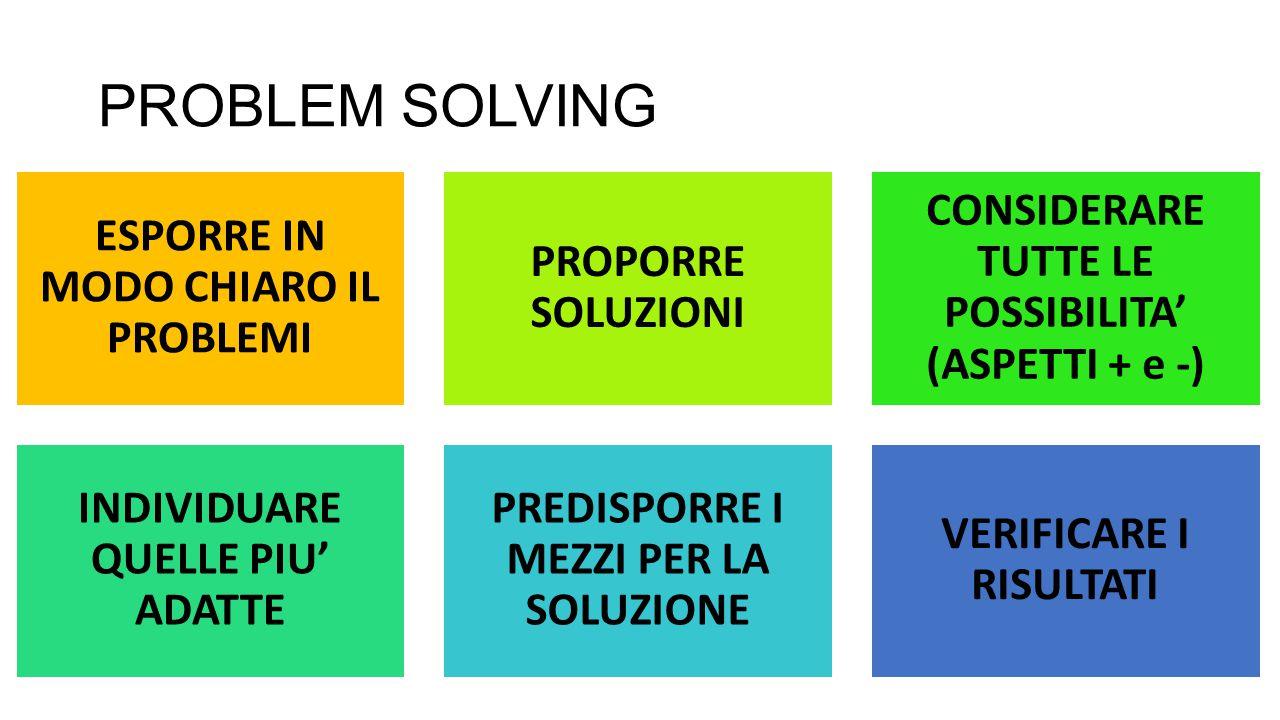 PROBLEM SOLVING ESPORRE IN MODO CHIARO IL PROBLEMI PROPORRE SOLUZIONI CONSIDERARE TUTTE LE POSSIBILITA' (ASPETTI + e -) INDIVIDUARE QUELLE PIU' ADATTE PREDISPORRE I MEZZI PER LA SOLUZIONE VERIFICARE I RISULTATI