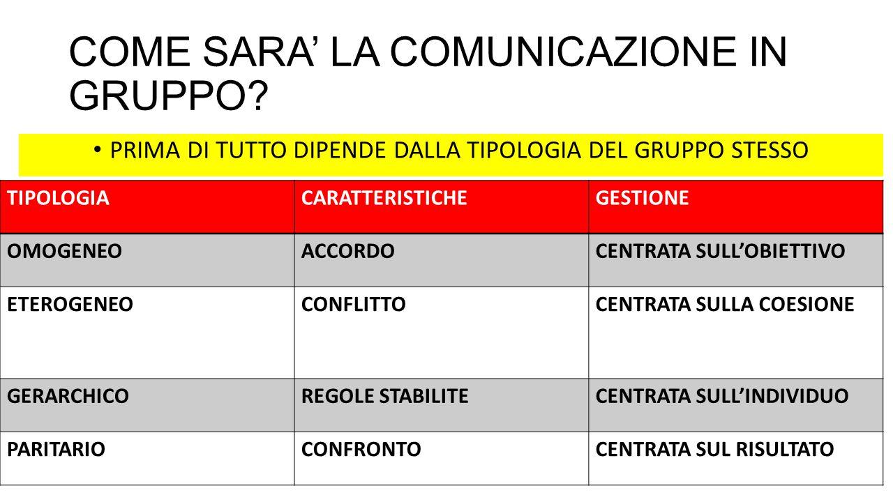 COME SARA' LA COMUNICAZIONE IN GRUPPO.