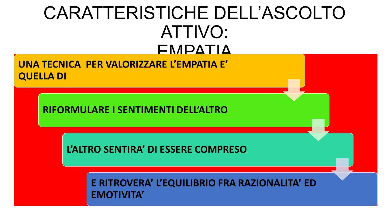 CARATTERISTICHE DELL'ASCOLTO ATTIVO: EMPATIA UNA TECNICA PER VALORIZZARE L'EMPATIA E' QUELLA DI RIFORMULARE I SENTIMENTI DELL'ALTROL'ALTRO SENTIRA' DI ESSERE COMPRESO E RITROVERA' L'EQUILIBRIO FRA RAZIONALITA' ED EMOTIVITA'