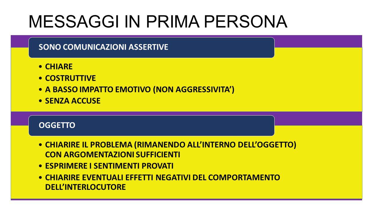 MESSAGGI IN PRIMA PERSONA CHIARE COSTRUTTIVE A BASSO IMPATTO EMOTIVO (NON AGGRESSIVITA') SENZA ACCUSE SONO COMUNICAZIONI ASSERTIVE CHIARIRE IL PROBLEMA (RIMANENDO ALL'INTERNO DELL'OGGETTO) CON ARGOMENTAZIONI SUFFICIENTI ESPRIMERE I SENTIMENTI PROVATI CHIARIRE EVENTUALI EFFETTI NEGATIVI DEL COMPORTAMENTO DELL'INTERLOCUTORE OGGETTO