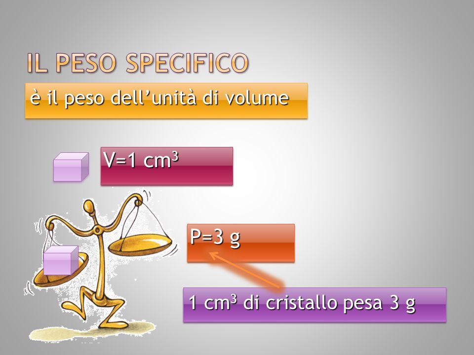 Il peso specifico si indica con p.s.Il peso specifico si indica con p.s.