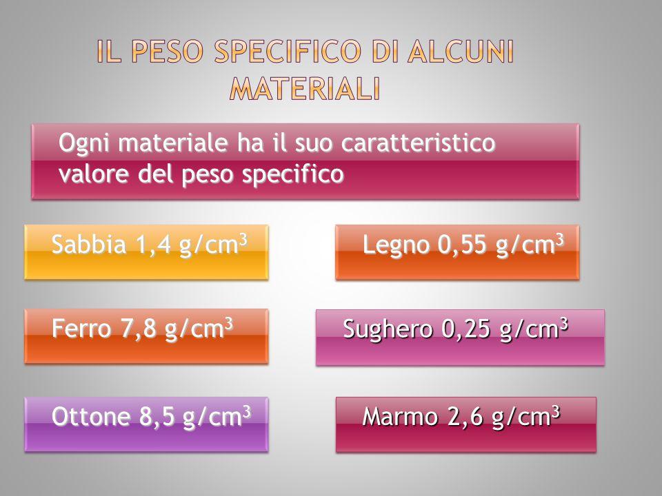 Ogni materiale ha il suo caratteristico valore del peso specifico Sabbia 1,4 g/cm 3 Ferro 7,8 g/cm 3 Ottone 8,5 g/cm 3 Legno 0,55 g/cm 3 Sughero 0,25